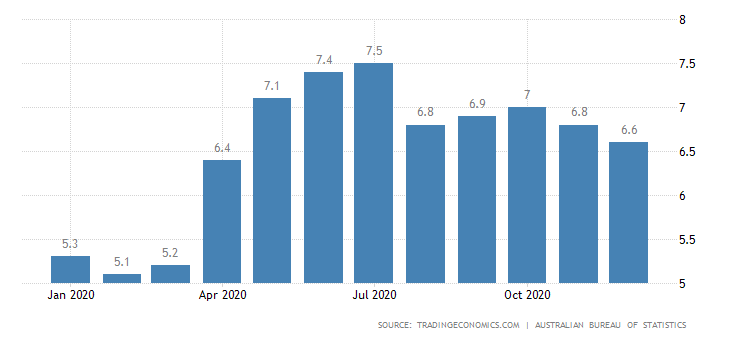 australia unemployment rate 1